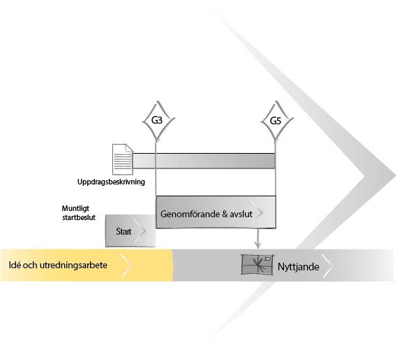 uppdragsmodell-uppdragsflode-ide