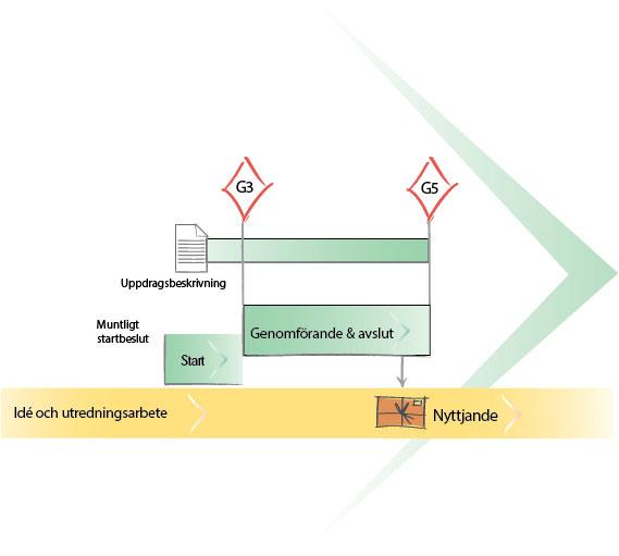 uppdragsmodell-uppdragsflode