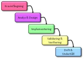 agila-metoder1