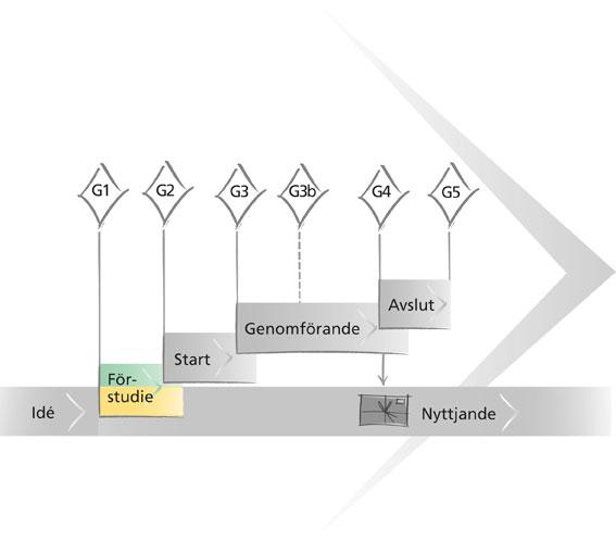 projektflodet-forstudie