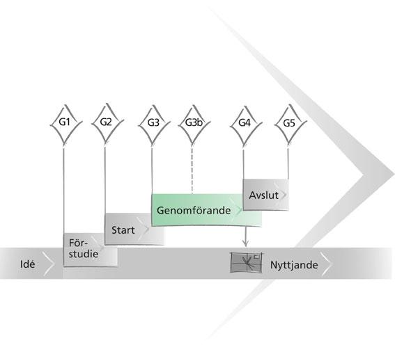 projektflodet-genomforande