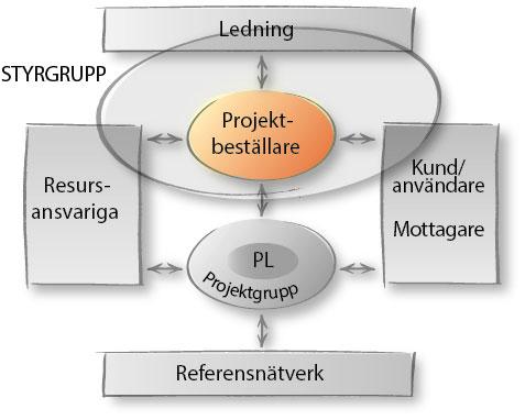 projektmodell-rollersamverkan-projektbestallare