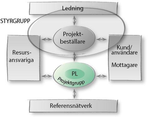 projektmodell-rollersamverkan-projektgrupp