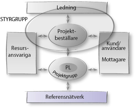 projektmodell-rollersamverkan-referensnatverk