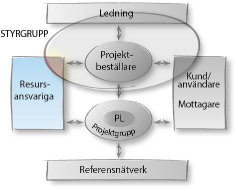 projektmodell-rollersamverkan-resursansvariga