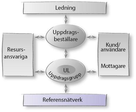 uppdragsmodell-rollersamverkan-referensnatverk