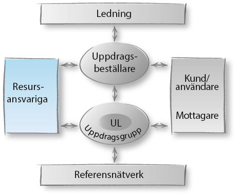 uppdragsmodell-rollersamverkan-resursansvarig