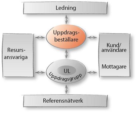 uppdragsmodell-rollersamverkan-uppdragsbestallare