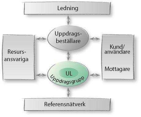 uppdragsmodell-rollersamverkan-uppdragsgrupp