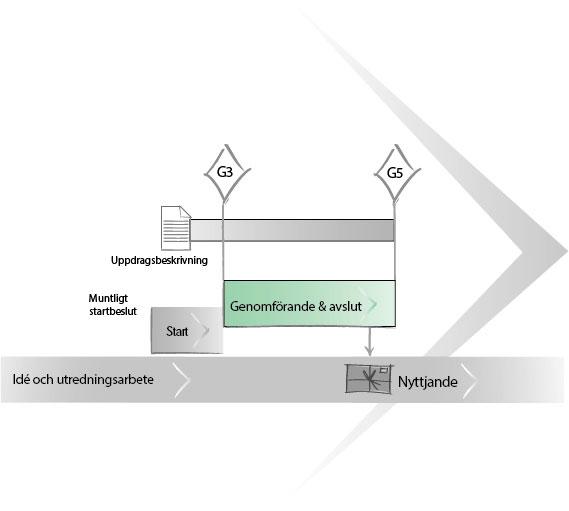 uppdragsmodell-uppdragsflode-genomforande