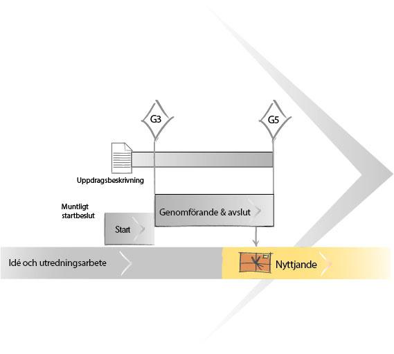 uppdragsmodell-uppdragsflode-nyttjande2