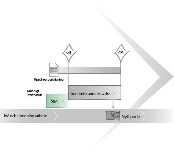 uppdragsmodell-uppdragsflode-start